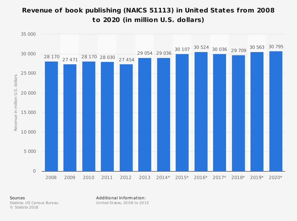 Statistic: Revenue of book publishing (NAICS 51113) in United States from 2008 to 2020 (in million U.S. dollars) | Statista