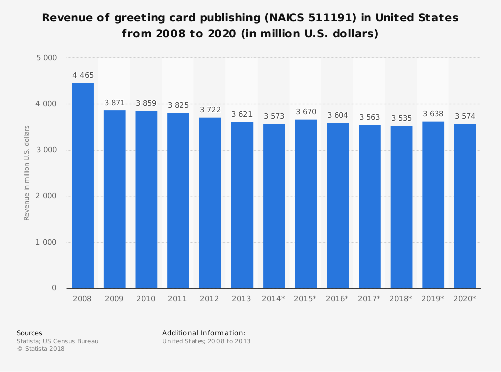 Statistic: Revenue of greeting card publishing (NAICS 511191) in United States from 2008 to 2020 (in million U.S. dollars) | Statista