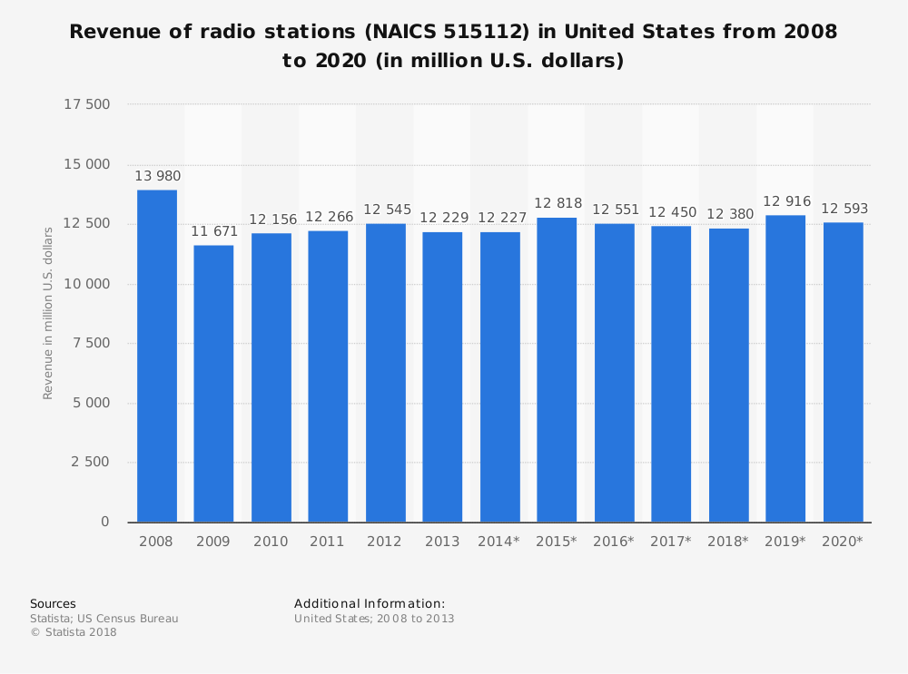 Statistic: Revenue of radio stations (NAICS 515112) in United States from 2008 to 2020 (in million U.S. dollars) | Statista