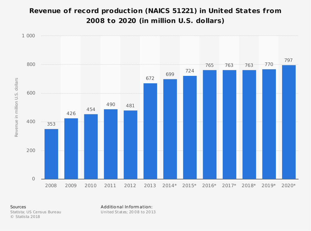 Statistic: Revenue of record production (NAICS 51221) in United States from 2008 to 2020 (in million U.S. dollars) | Statista