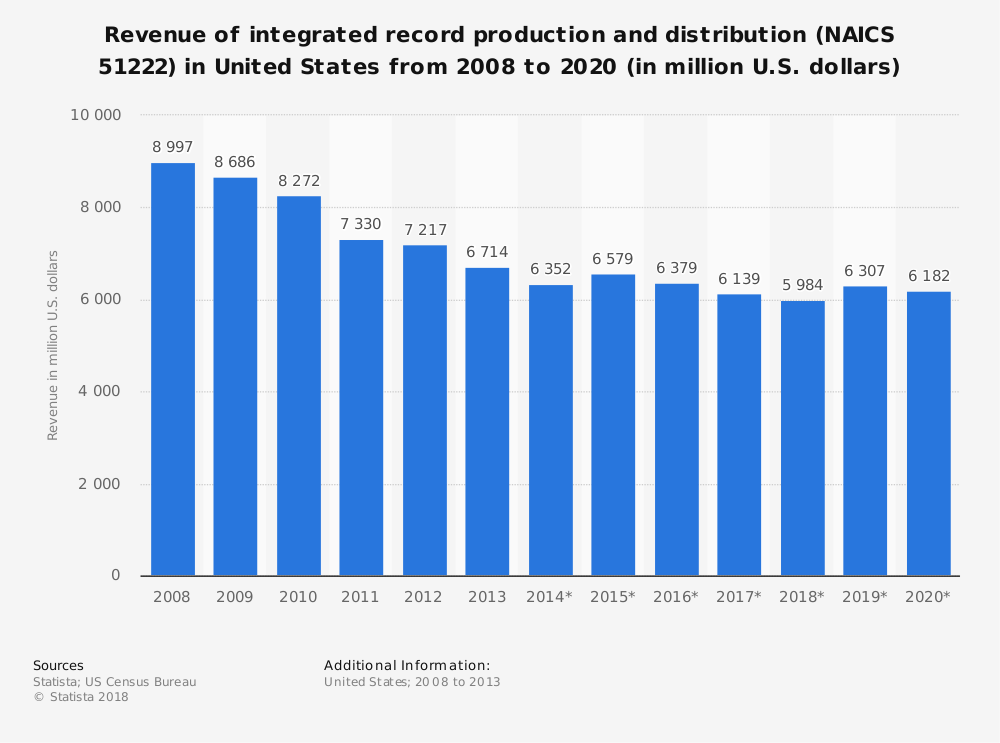 Statistic: Revenue of integrated record production and distribution (NAICS 51222) in United States from 2008 to 2020 (in million U.S. dollars) | Statista