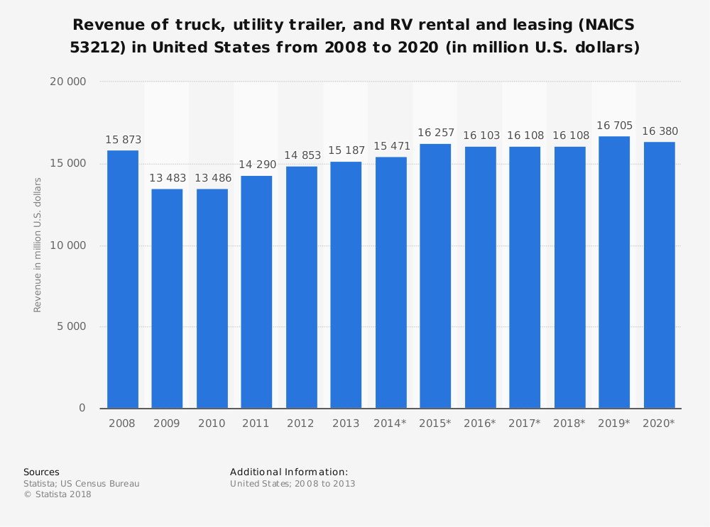 Statistic: Revenue of truck, utility trailer, and RV rental and leasing (NAICS 53212) in United States from 2008 to 2020 (in million U.S. dollars) | Statista