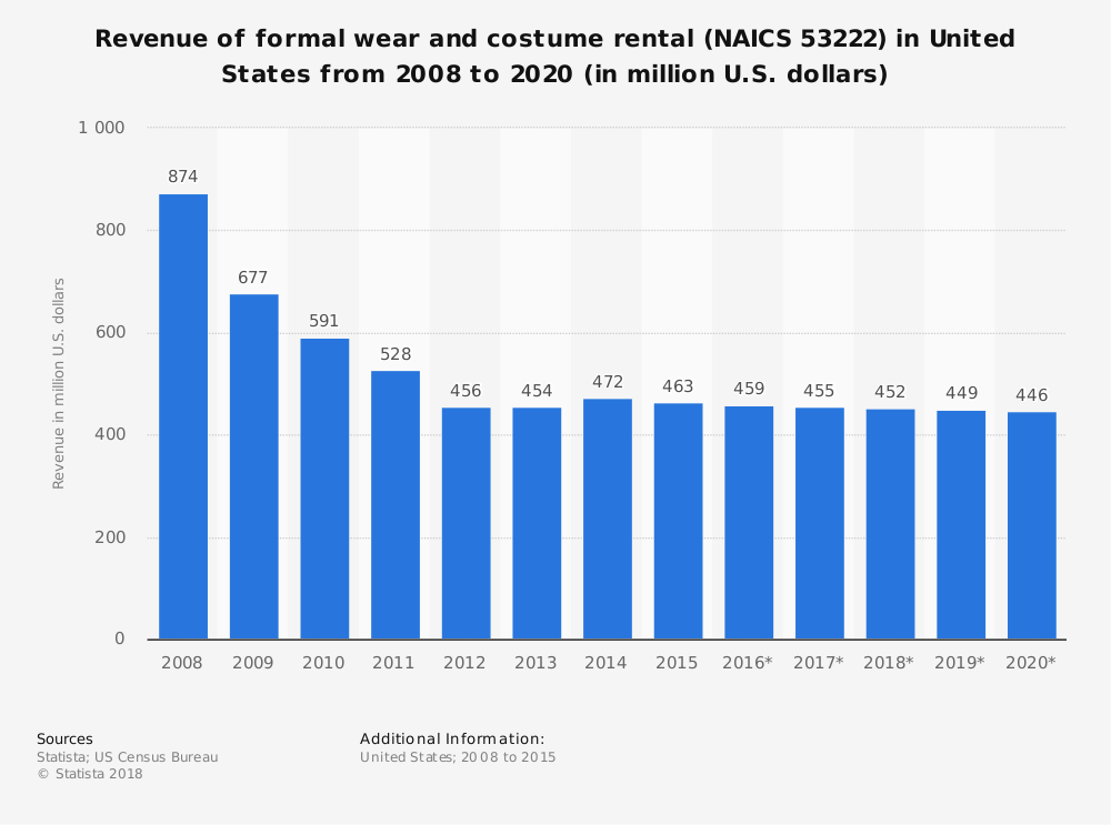 Statistic: Revenue of formal wear and costume rental (NAICS 53222) in United States from 2008 to 2020 (in million U.S. dollars)   Statista