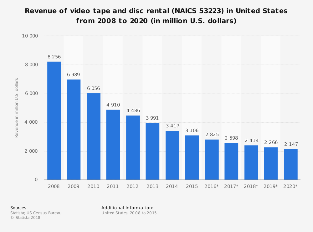 Statistic: Revenue of video tape and disc rental (NAICS 53223) in United States from 2008 to 2020 (in million U.S. dollars) | Statista