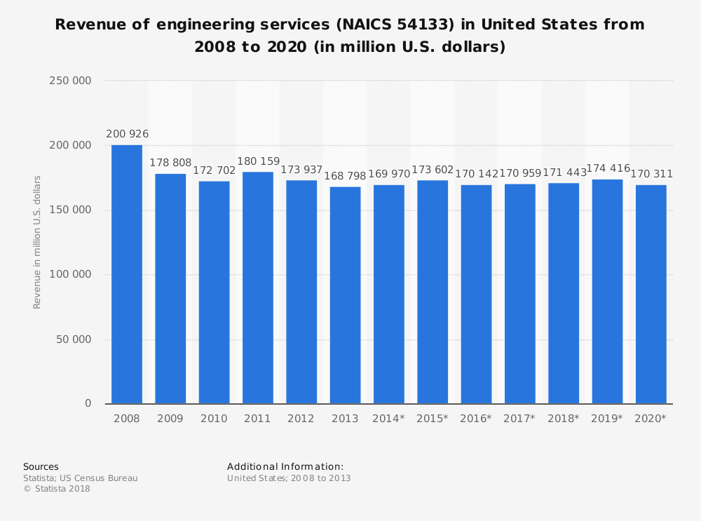 Statistic: Revenue of engineering services (NAICS 54133) in United States from 2008 to 2020 (in million U.S. dollars) | Statista