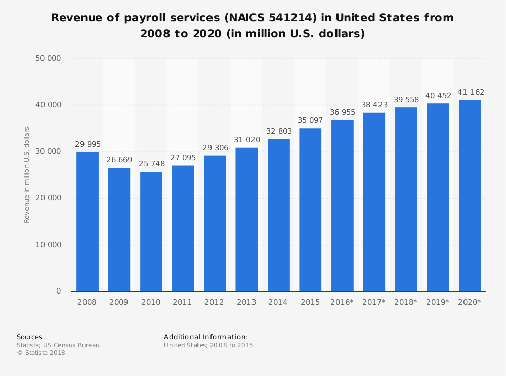 Statistic: Revenue of payroll services (NAICS 541214) in United States from 2008 to 2020 (in million U.S. dollars) | Statista
