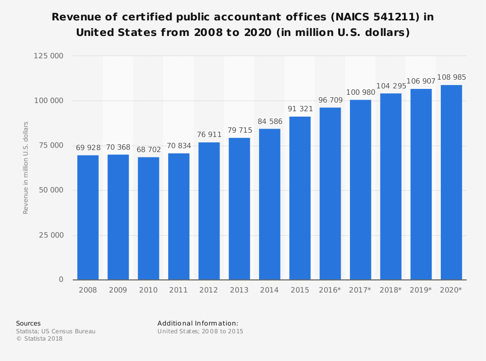 Statistic: Revenue of certified public accountant offices (NAICS 541211) in United States from 2008 to 2020 (in million U.S. dollars) | Statista