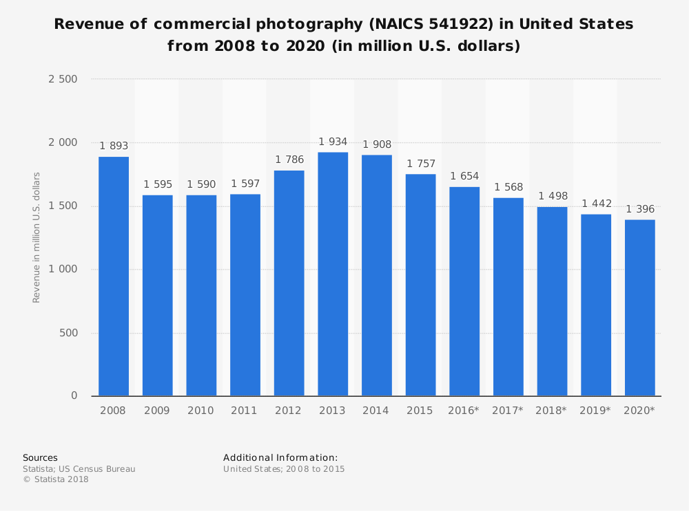 Statistic: Revenue of commercial photography (NAICS 541922) in United States from 2008 to 2020 (in million U.S. dollars) | Statista