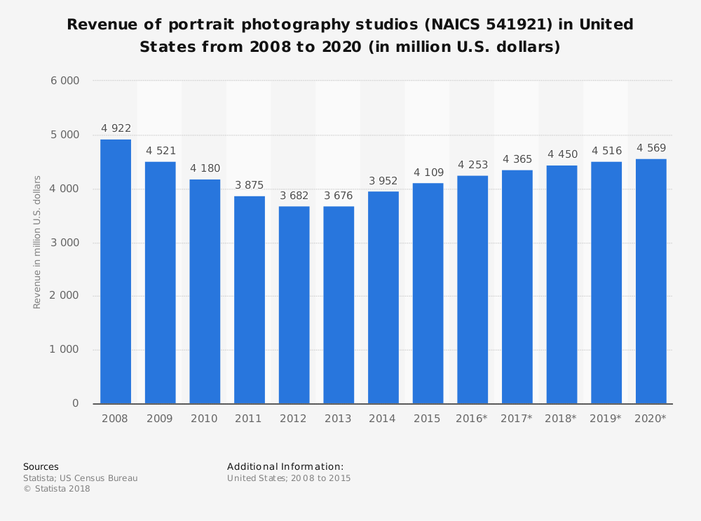Statistic: Revenue of portrait photography studios (NAICS 541921) in United States from 2008 to 2020 (in million U.S. dollars) | Statista