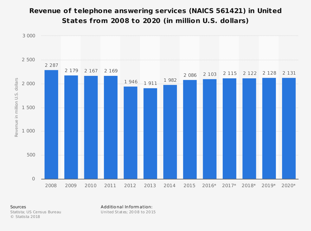 Statistic: Revenue of telephone answering services (NAICS 561421) in United States from 2008 to 2020 (in million U.S. dollars) | Statista