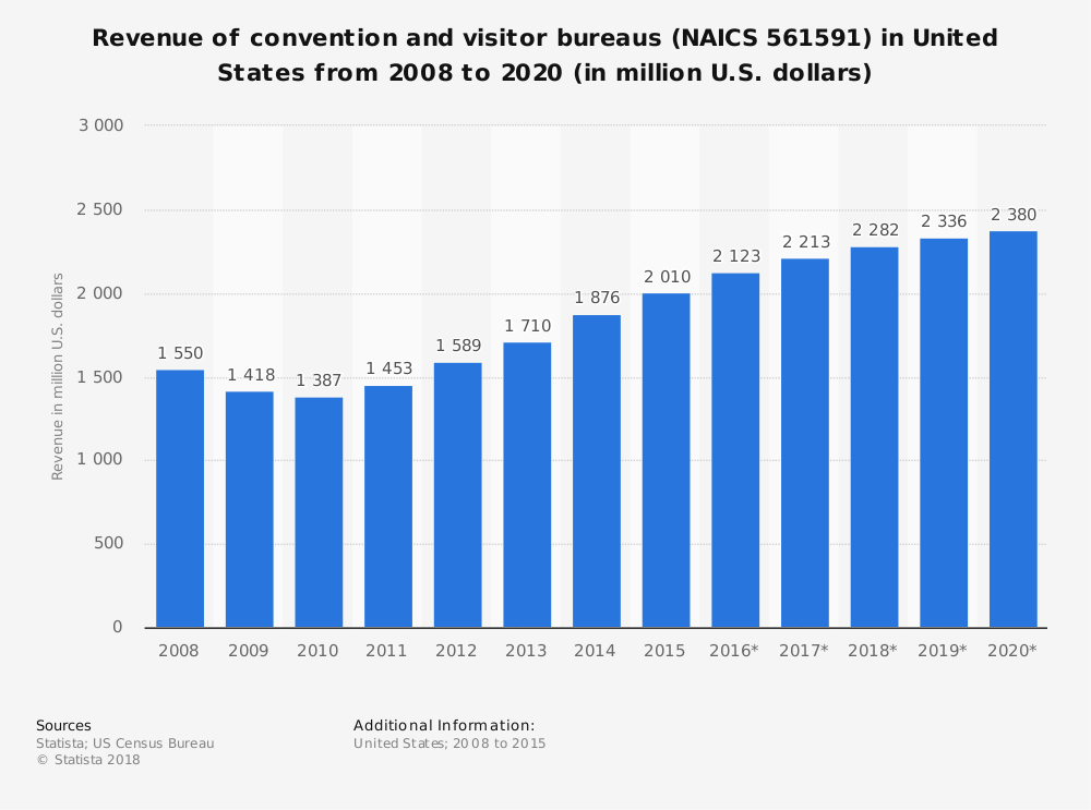 Statistic: Revenue of convention and visitor bureaus (NAICS 561591) in United States from 2008 to 2020 (in million U.S. dollars) | Statista