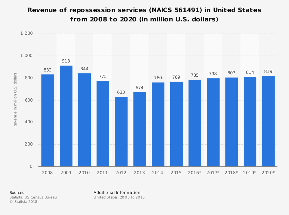 Statistic: Revenue of repossession services (NAICS 561491) in United States from 2008 to 2020 (in million U.S. dollars) | Statista