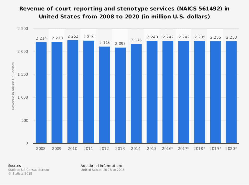 Statistic: Revenue of court reporting and stenotype services (NAICS 561492) in United States from 2008 to 2020 (in million U.S. dollars)   Statista