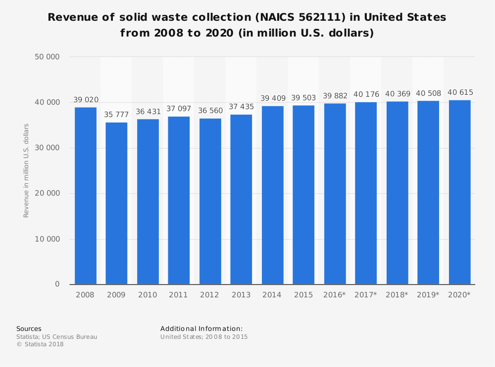 Statistic: Revenue of solid waste collection (NAICS 562111) in United States from 2008 to 2020 (in million U.S. dollars) | Statista