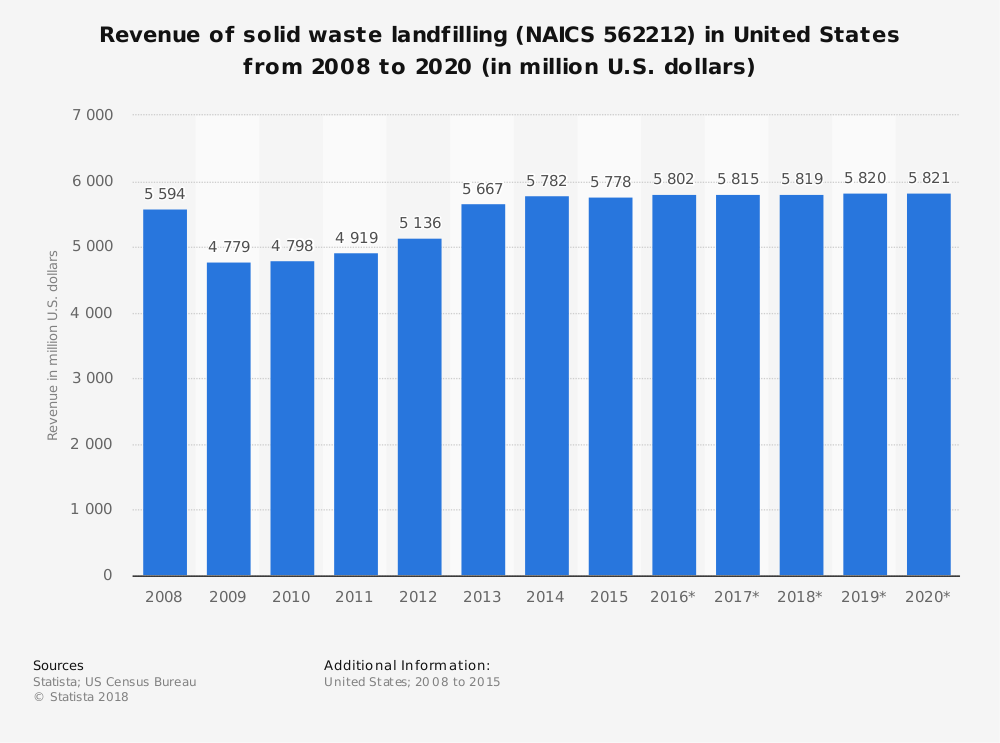 Statistic: Revenue of solid waste landfilling (NAICS 562212) in United States from 2008 to 2020 (in million U.S. dollars) | Statista