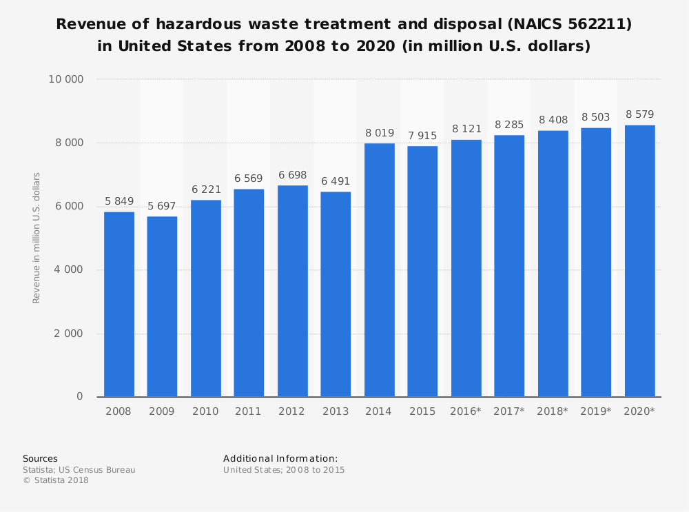 Statistic: Revenue of hazardous waste treatment and disposal (NAICS 562211) in United States from 2008 to 2020 (in million U.S. dollars) | Statista