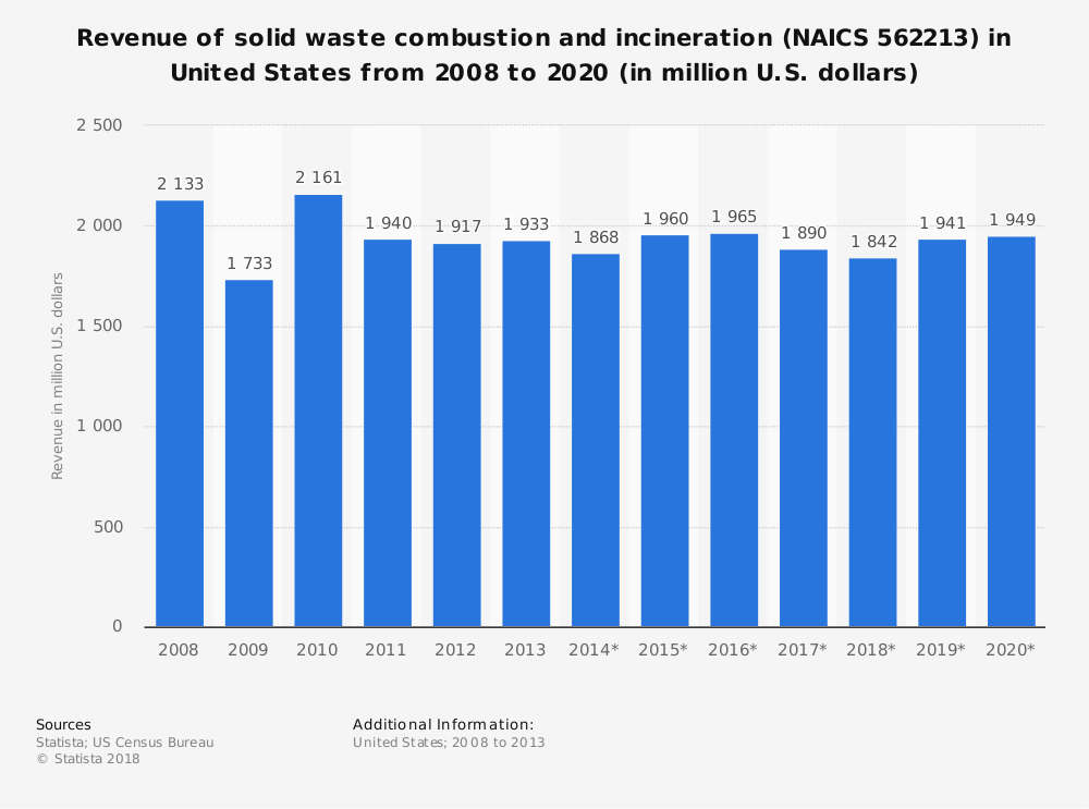 Statistic: Revenue of solid waste combustion and incineration (NAICS 562213) in United States from 2008 to 2020 (in million U.S. dollars) | Statista