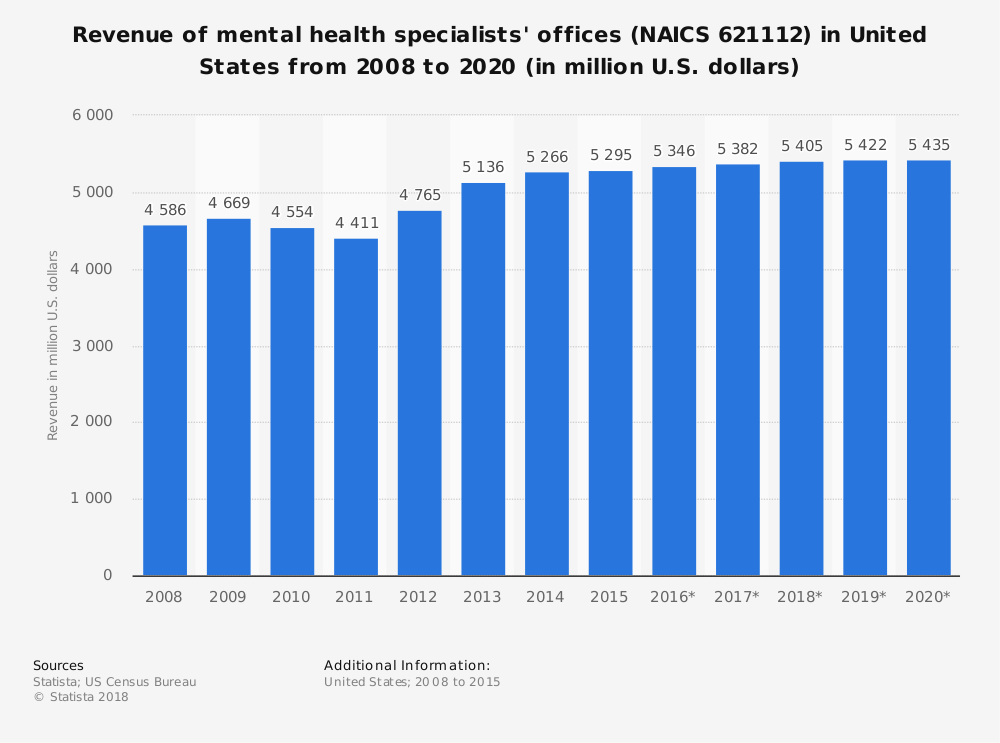 Statistic: Revenue of mental health specialists' offices (NAICS 621112) in United States from 2008 to 2020 (in million U.S. dollars) | Statista