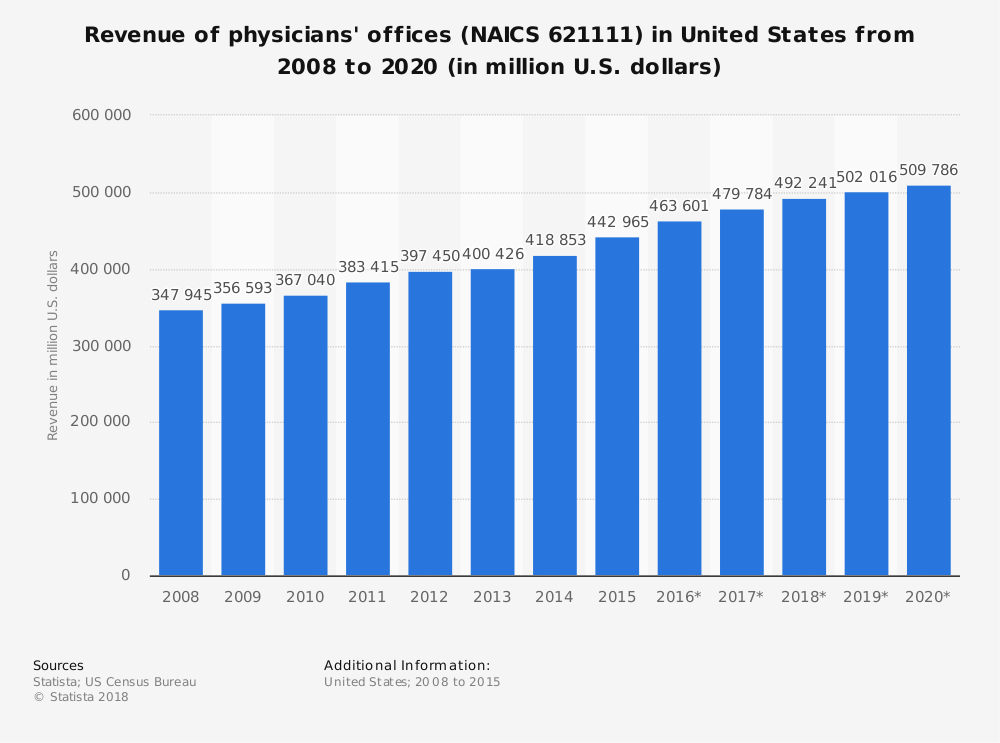 Statistic: Revenue of physicians' offices (NAICS 621111) in the United States from 2008 to 2020 (in million U.S. dollars) | Statista