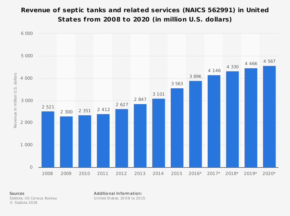 Statistic: Revenue of septic tanks and related services (NAICS 562991) in United States from 2008 to 2020 (in million U.S. dollars)   Statista