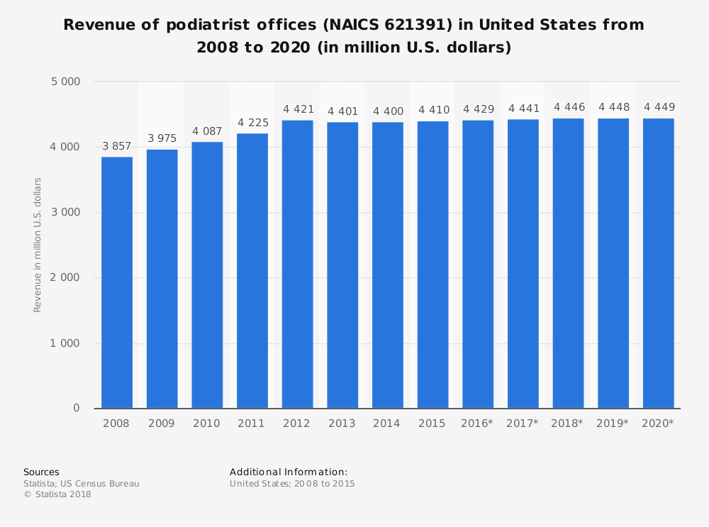 Statistic: Revenue of podiatrist offices (NAICS 621391) in United States from 2008 to 2020 (in million U.S. dollars) | Statista