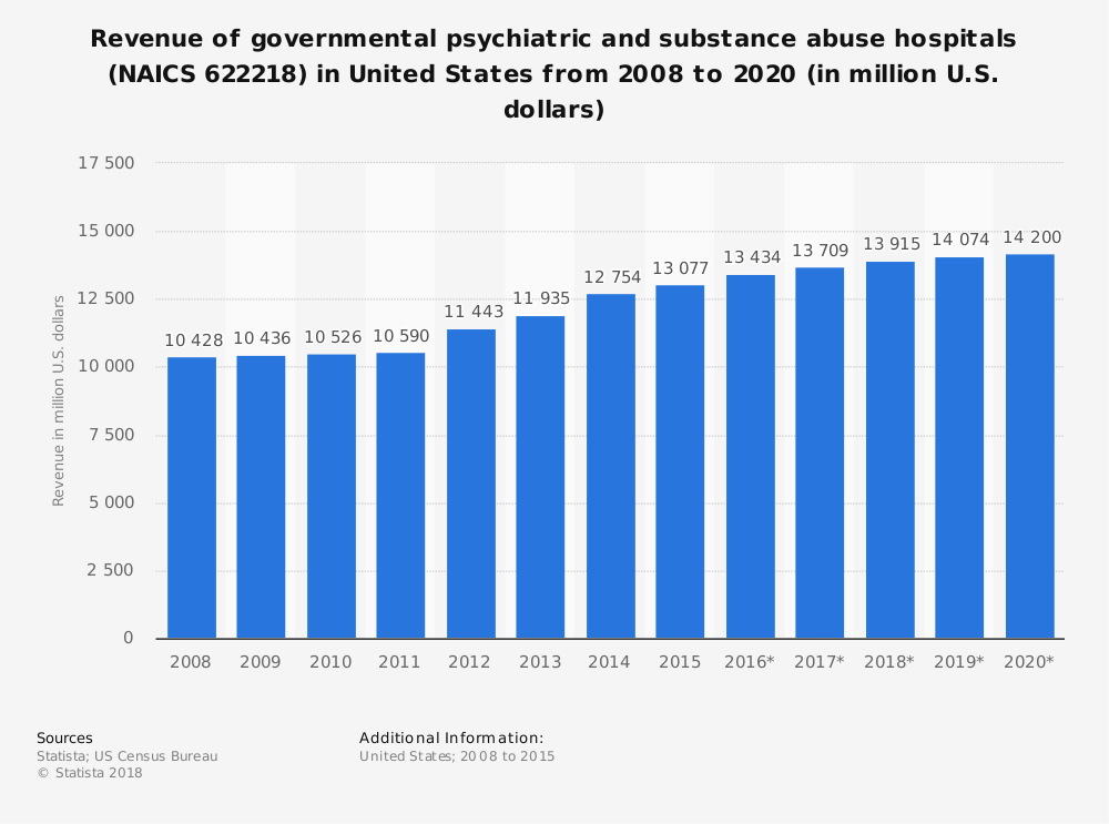 Statistic: Revenue of governmental psychiatric and substance abuse hospitals (NAICS 622218) in United States from 2008 to 2020 (in million U.S. dollars) | Statista