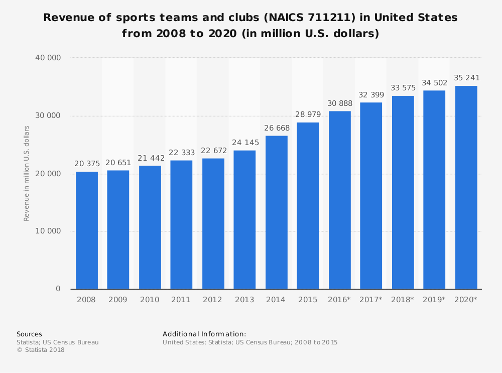 Statistic: Revenue of sports teams and clubs (NAICS 711211) in United States from 2008 to 2020 (in million U.S. dollars) | Statista
