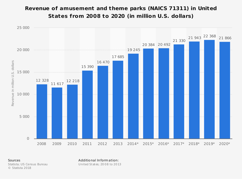 Statistic: Revenue of amusement and theme parks (NAICS 71311) in United States from 2008 to 2020 (in million U.S. dollars) | Statista