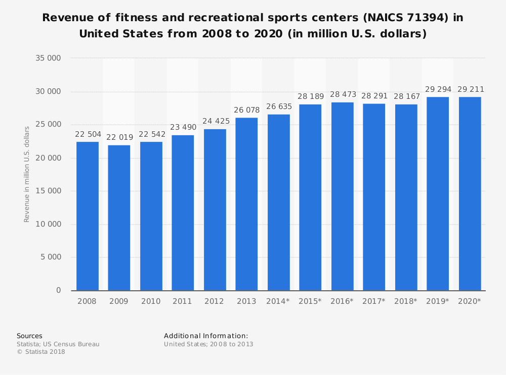 Statistic: Revenue of fitness and recreational sports centers (NAICS 71394) in United States from 2008 to 2020 (in million U.S. dollars) | Statista