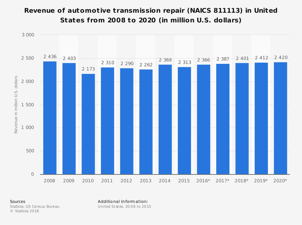 Statistic: Revenue of automotive transmission repair (NAICS 811113) in United States from 2008 to 2020 (in million U.S. dollars)   Statista