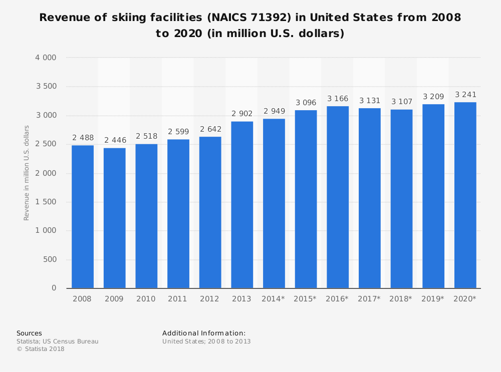 Statistic: Revenue of skiing facilities (NAICS 71392) in United States from 2008 to 2020 (in million U.S. dollars) | Statista