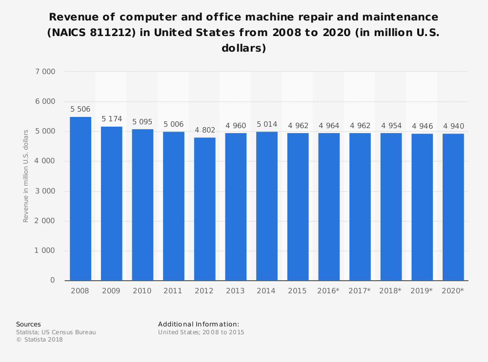 Statistic: Revenue of computer and office machine repair and maintenance (NAICS 811212) in United States from 2008 to 2020 (in million U.S. dollars) | Statista