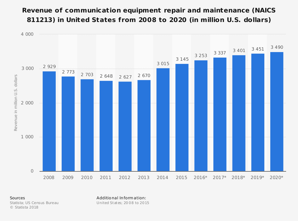 Statistic: Revenue of communication equipment repair and maintenance (NAICS 811213) in United States from 2008 to 2020 (in million U.S. dollars)   Statista