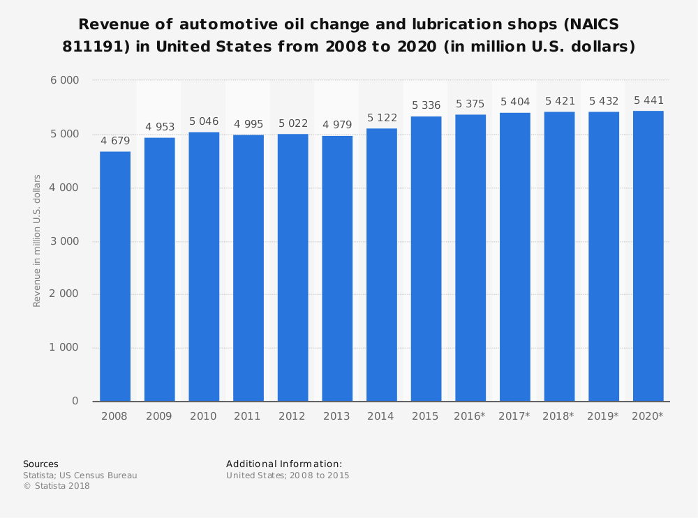 Statistic: Revenue of automotive oil change and lubrication shops (NAICS 811191) in United States from 2008 to 2020 (in million U.S. dollars)   Statista