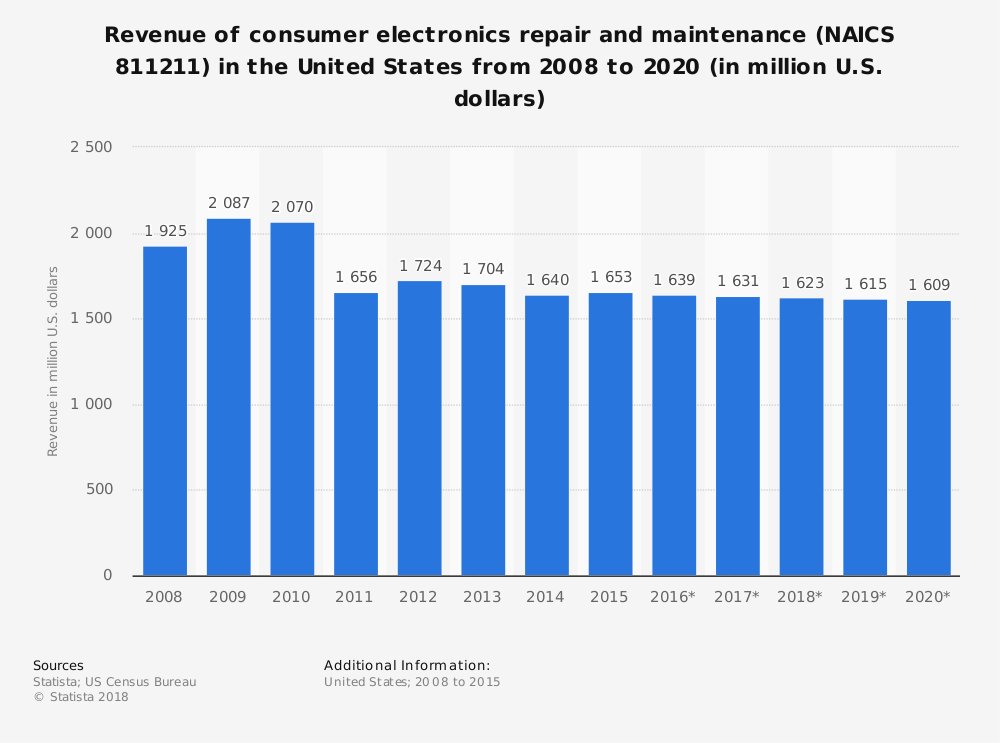 Statistic: Revenue of consumer electronics repair and maintenance (NAICS 811211) in the United States from 2008 to 2020 (in million U.S. dollars) | Statista
