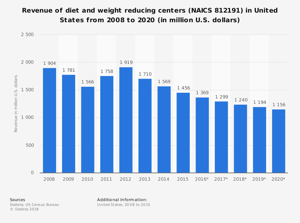 Statistic: Revenue of diet and weight reducing centers (NAICS 812191) in United States from 2008 to 2020 (in million U.S. dollars) | Statista