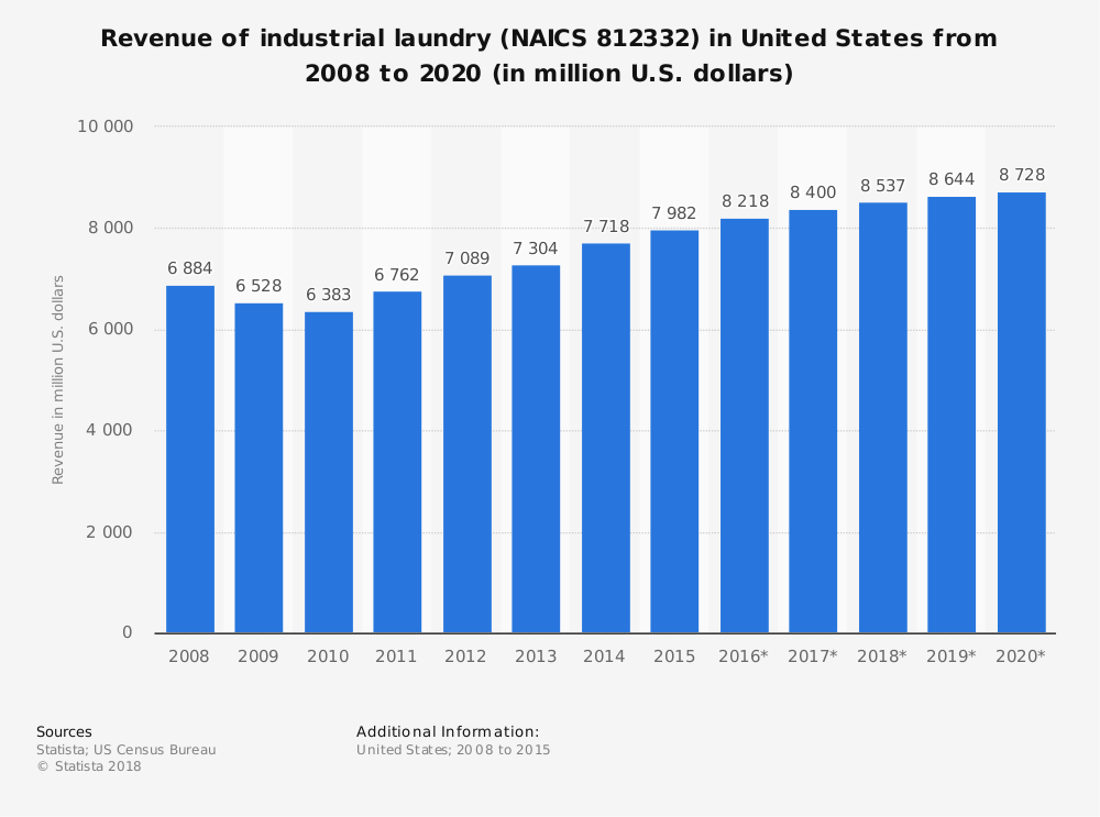 Statistic: Revenue of industrial laundry (NAICS 812332) in United States from 2008 to 2020 (in million U.S. dollars)   Statista