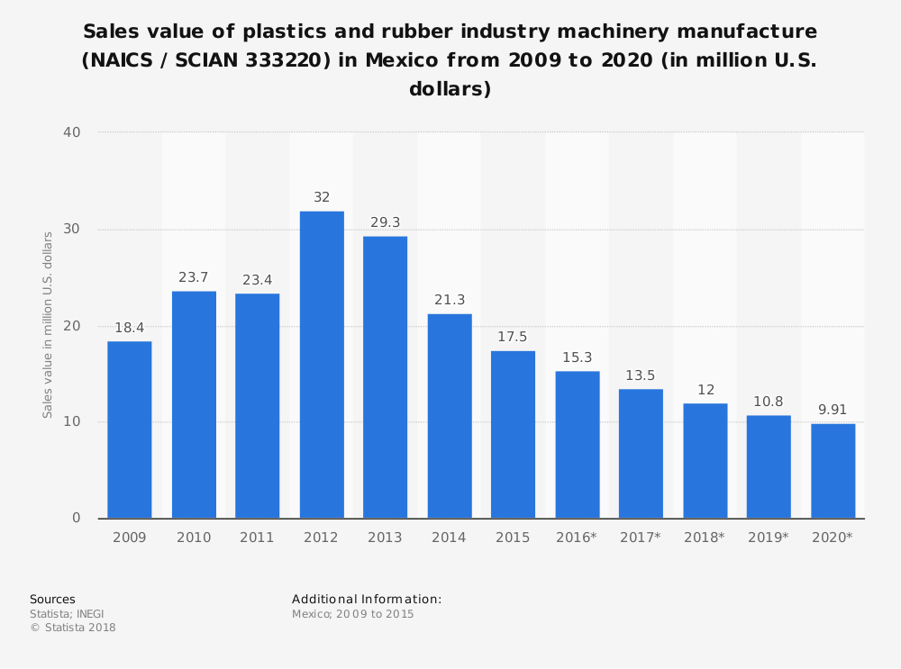 Statistic: Sales value of plastics and rubber industry machinery manufacture (NAICS / SCIAN 333220) in Mexico from 2009 to 2020 (in million U.S. dollars) | Statista