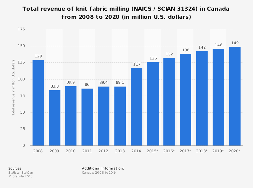 Statistic: Total revenue of knit fabric milling (NAICS / SCIAN 31324) in Canada from 2008 to 2020 (in million U.S. dollars)   Statista
