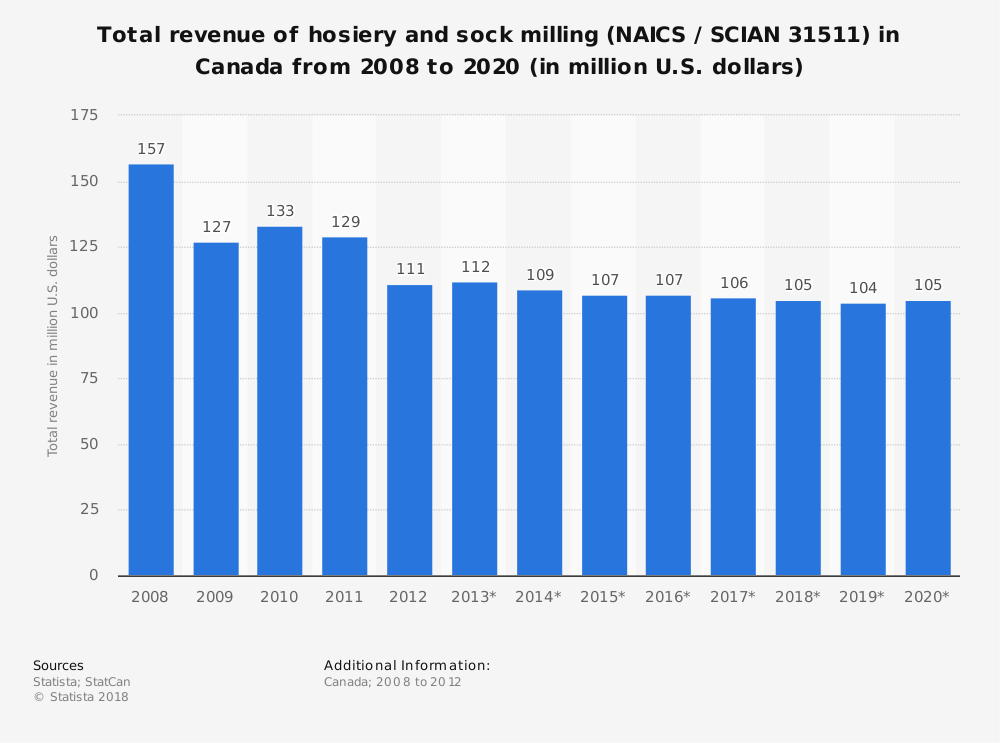 Statistic: Total revenue of hosiery and sock milling (NAICS / SCIAN 31511) in Canada from 2008 to 2020 (in million U.S. dollars) | Statista