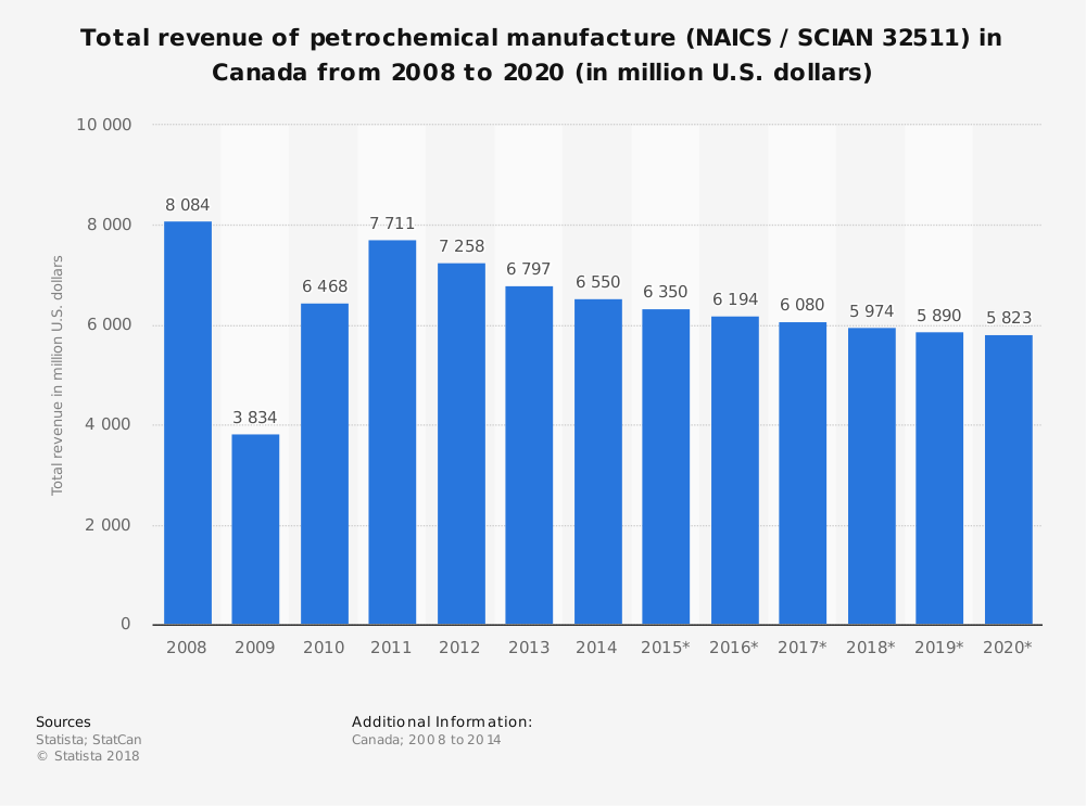 Statistic: Total revenue of petrochemical manufacture (NAICS / SCIAN 32511) in Canada from 2008 to 2020 (in million U.S. dollars) | Statista