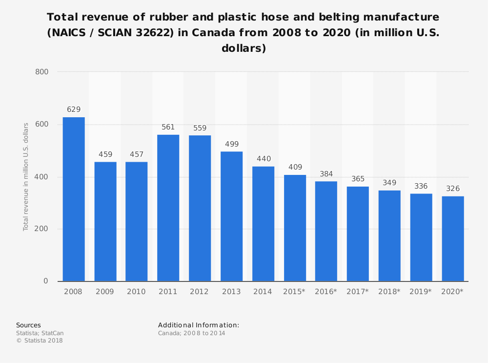 Statistic: Total revenue of rubber and plastic hose and belting manufacture (NAICS / SCIAN 32622) in Canada from 2008 to 2020 (in million U.S. dollars) | Statista