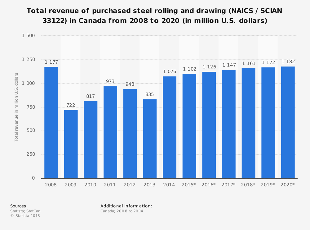 Statistic: Total revenue of purchased steel rolling and drawing (NAICS / SCIAN 33122) in Canada from 2008 to 2020 (in million U.S. dollars) | Statista