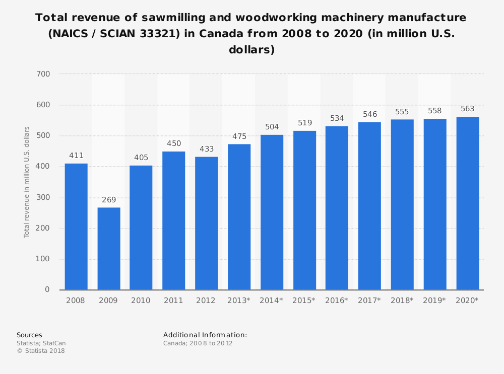 Statistic: Total revenue of sawmilling and woodworking machinery manufacture (NAICS / SCIAN 33321) in Canada from 2008 to 2020 (in million U.S. dollars) | Statista