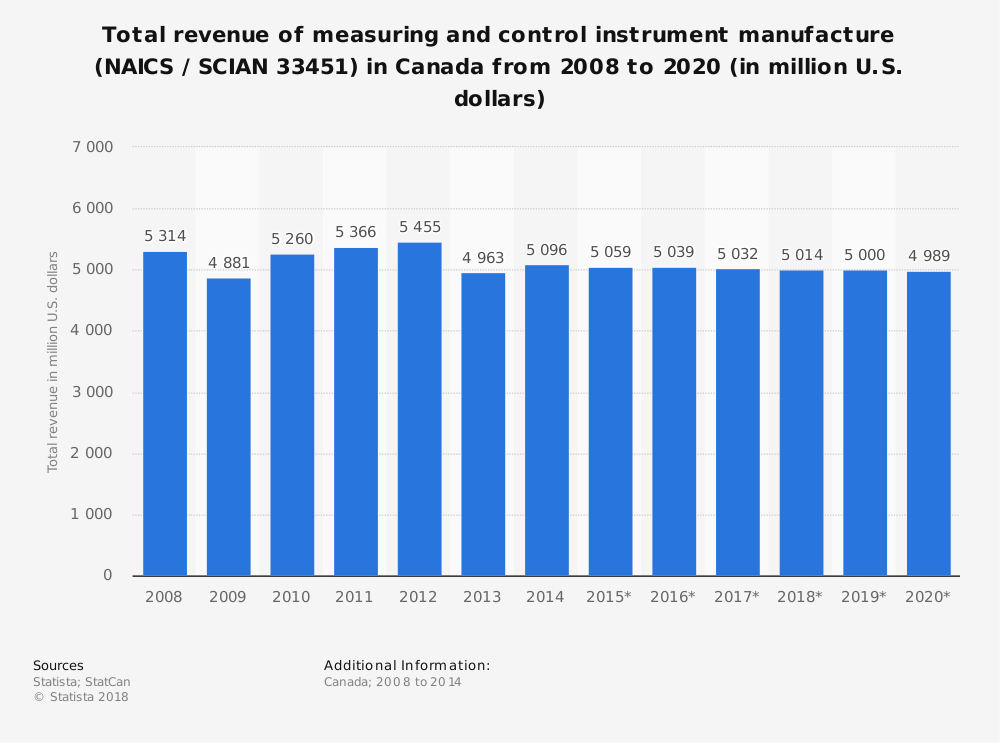 Statistic: Total revenue of measuring and control instrument manufacture (NAICS / SCIAN 33451) in Canada from 2008 to 2020 (in million U.S. dollars) | Statista