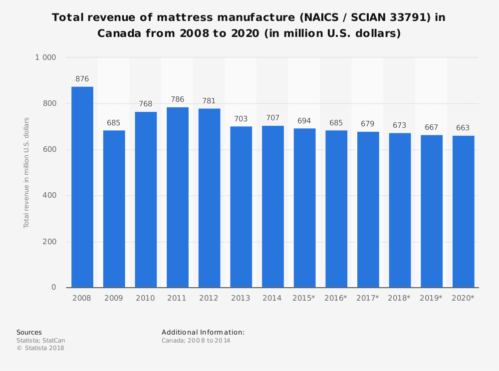 Statistic: Total revenue of mattress manufacture (NAICS / SCIAN 33791) in Canada from 2008 to 2020 (in million U.S. dollars) | Statista