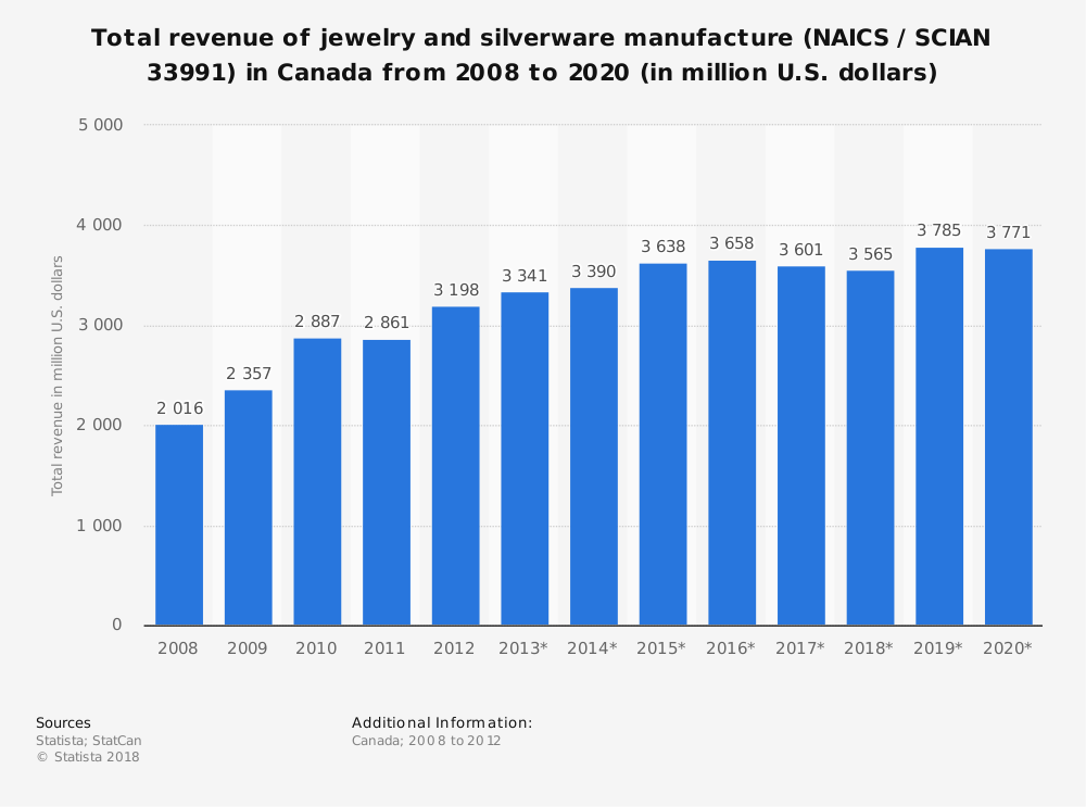 Statistic: Total revenue of jewelry and silverware manufacture (NAICS / SCIAN 33991) in Canada from 2008 to 2020 (in million U.S. dollars) | Statista