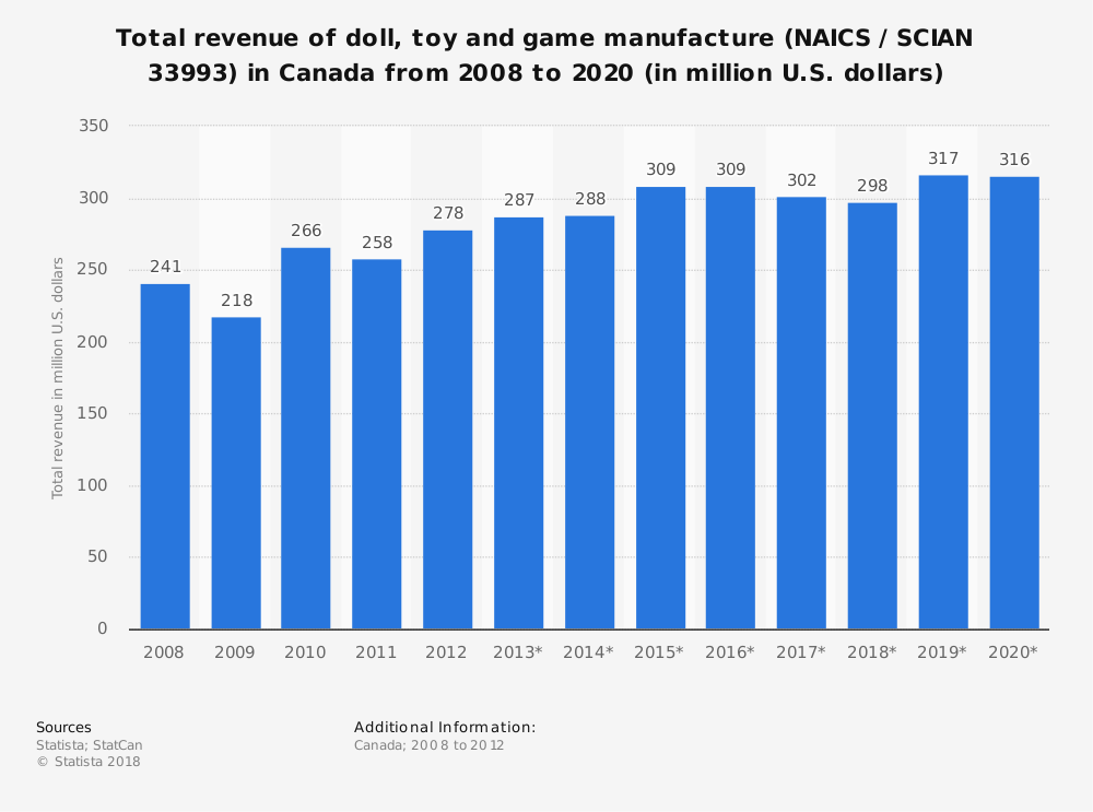 Statistic: Total revenue of doll, toy and game manufacture (NAICS / SCIAN 33993) in Canada from 2008 to 2020 (in million U.S. dollars) | Statista