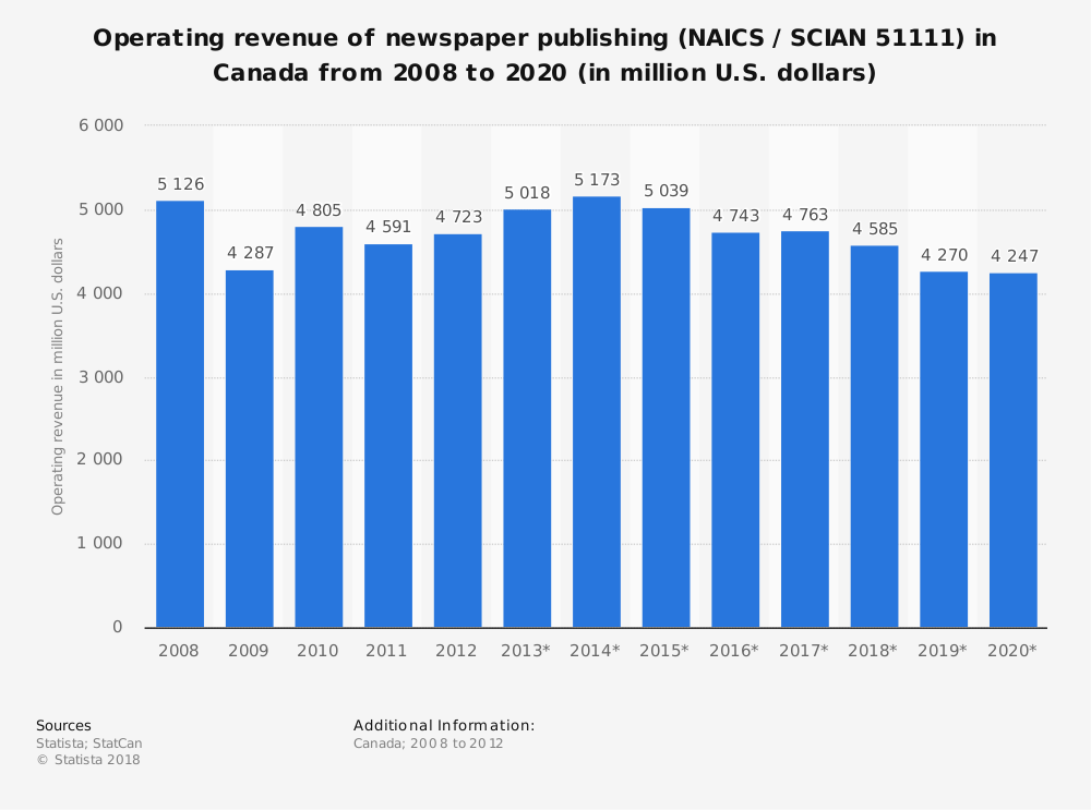 Statistic: Operating revenue of newspaper publishing (NAICS / SCIAN 51111) in Canada from 2008 to 2020 (in million U.S. dollars) | Statista