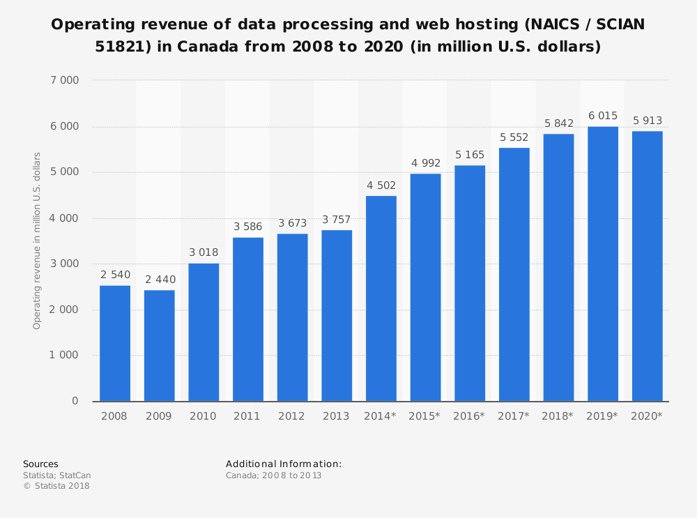 Statistic: Operating revenue of data processing and web hosting (NAICS / SCIAN 51821) in Canada from 2008 to 2020 (in million U.S. dollars)   Statista